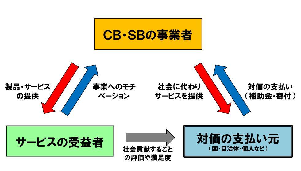 CB/SB