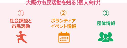 大阪の市民活動を知る(個人向け) 社会課題と市民活動 ボランティアイベント情報 団体情報