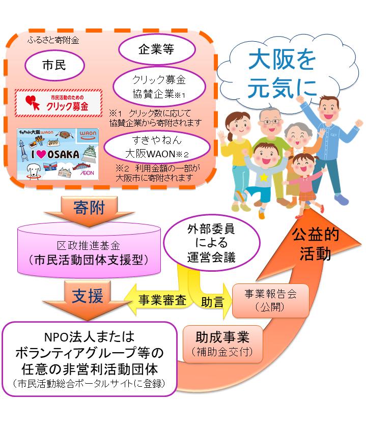 大阪市市民活動推進助成事業とは