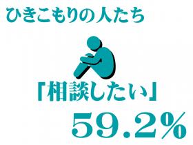 ひきこもりの人達「相談したい」59.2%