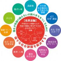 社会課題と市民活動挿入図