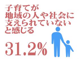 子育てが地域の人や社会に支えられていないと感じる 31.2%