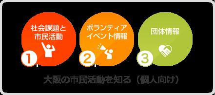 大阪の市民活動を知る(個人向け)